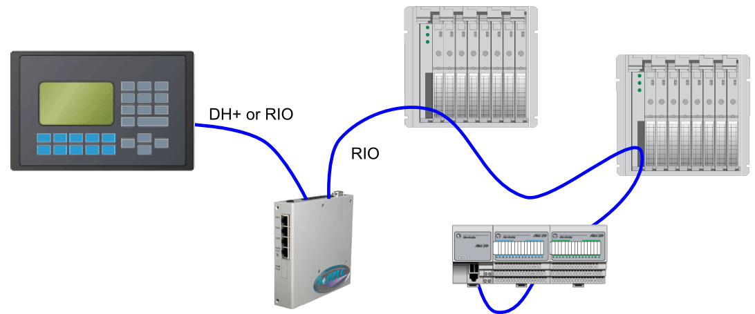 Allen-Bradley Data Highway and Remote I/O Protocol Bridges